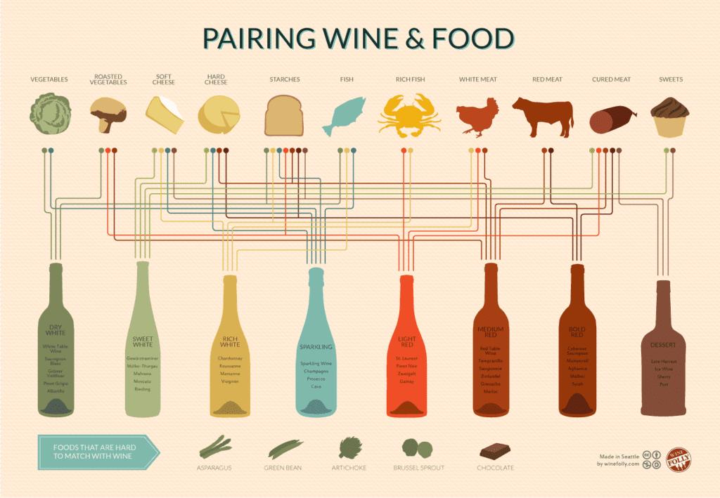 Degustazione di vini: abbinamenti